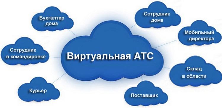 виртуальная телефонная система