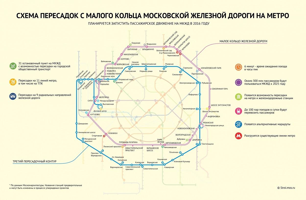 Вторая Кольцевая в Москве